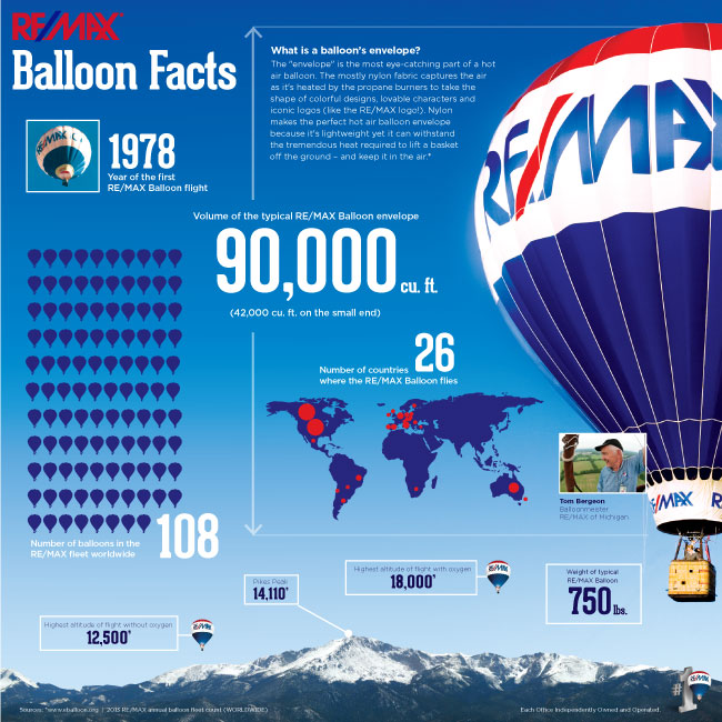 remax-balloon-facts-FINAL-small-1