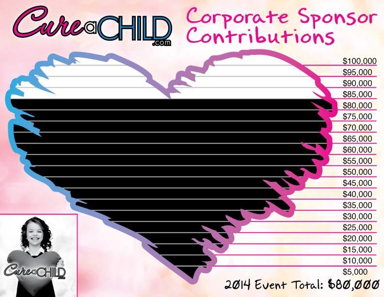 CureaChild2014-ContributionTotal