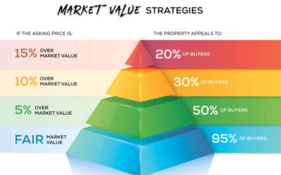 Sellers: It's Risky Pricing too High – Market Value Strategies