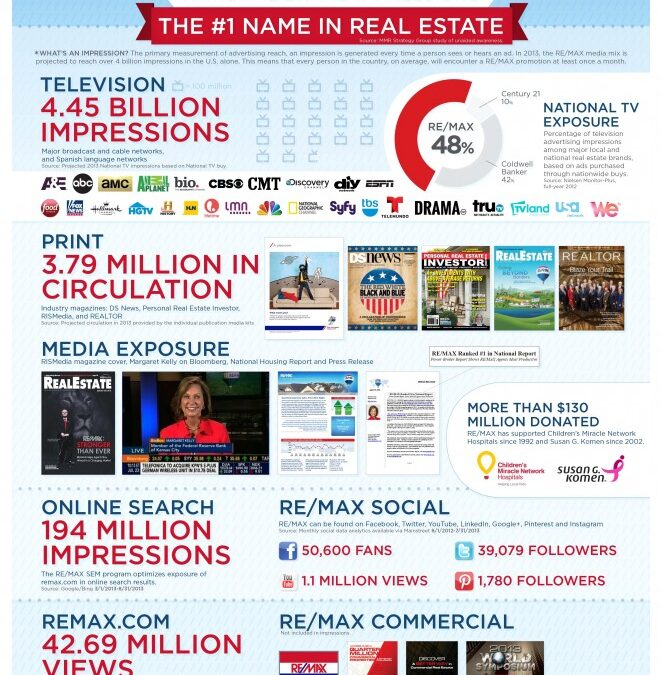 RE/MAX All Pro agents…get the job done.