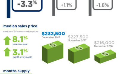 January Housing Report