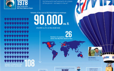 RE/MAX Hot Air Balloon Fun Facts…
